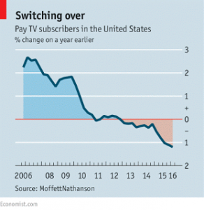 Cutting the cord - Economist